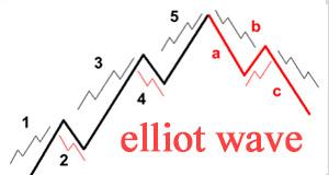 استراتژی های عملی امواج الیوت