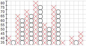 آشنایی با نمودارهای نقطه و شکل