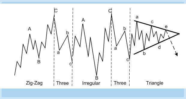 ساختارهای کامپلکس در امواج الیوت