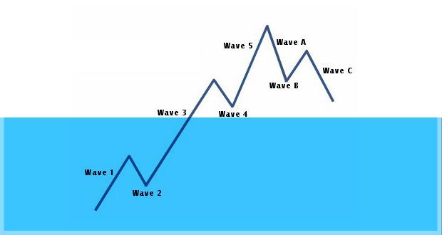 اصل امواج الیوت