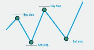 سیستم معاملاتی پندینگ گذاری