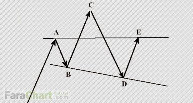 انواع مثلث ها در نئو ویو