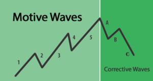 اصل موج الیوت