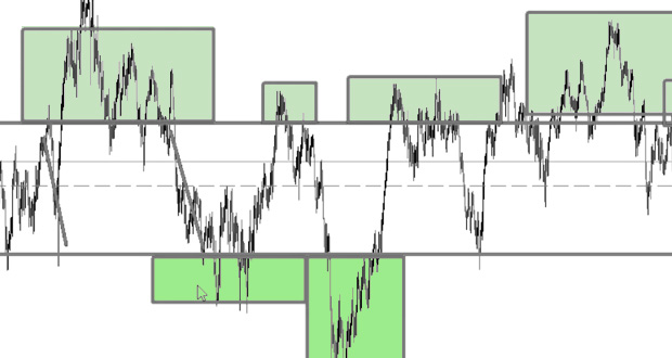 استراتژی معاملاتی ورود به کانال