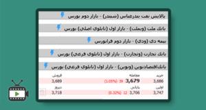 آشنایی با انواع تابلوی معاملات در بورس تهران با محسن اسلامی