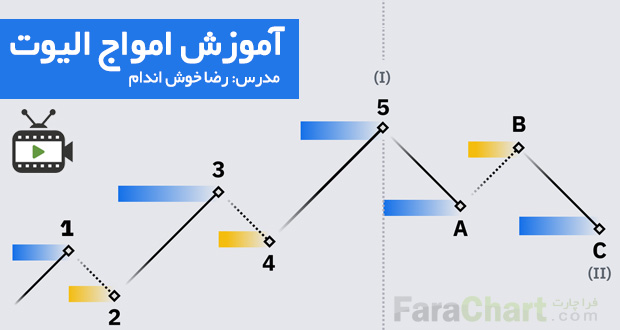 آموزش ویدئویی امواج الیوت توسط رضا خوش اندام