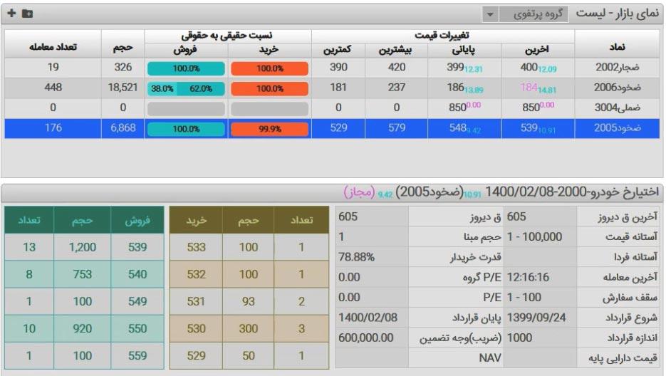فیلم آموزشی اختیار معامله در بورس تهران فراچارت